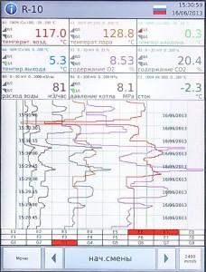 Интерфейс управления. Цифровая индикация.